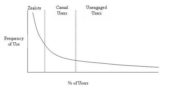 Longtail_of_users_graph_2